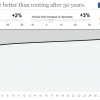 Buying is never better than renting – calculated by NY Times